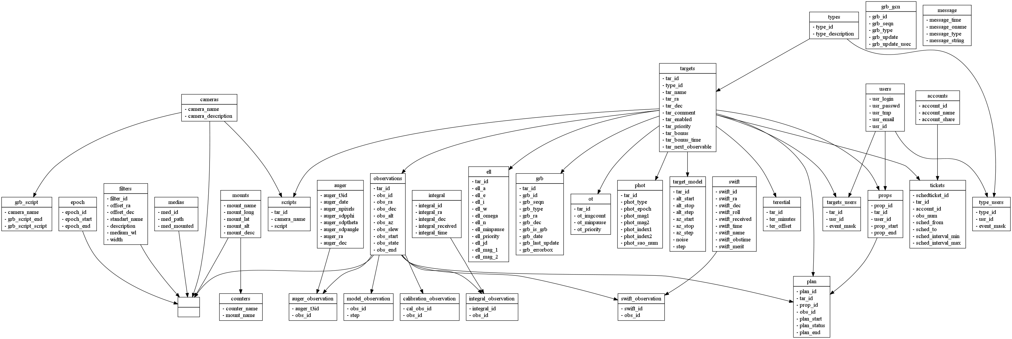 Develdatabasestructure rts2 wiki database e r diagram ccuart Image collections